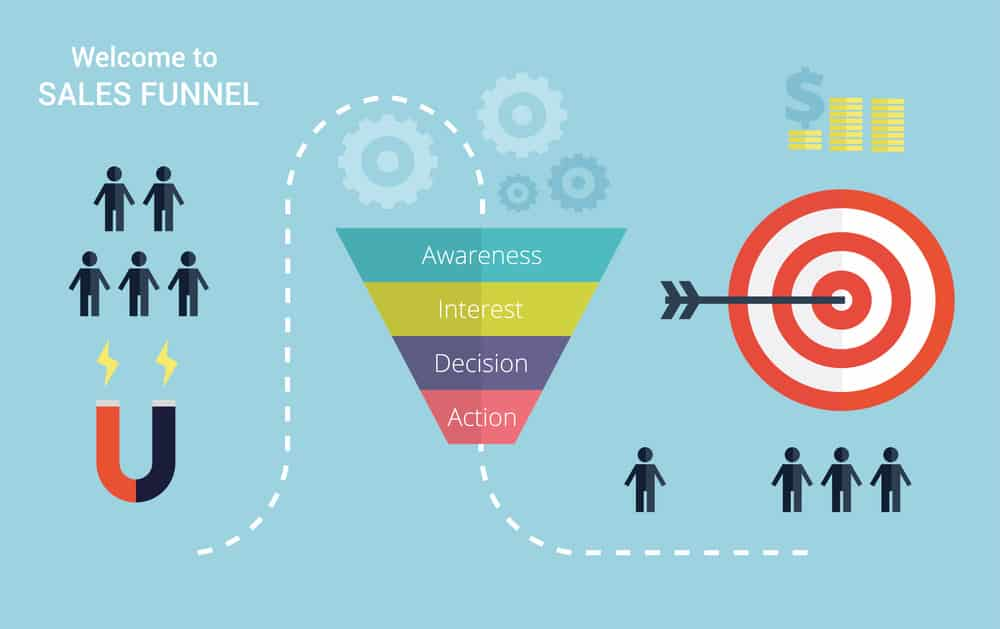 Sales Funnels Guide - How To Creating Profitable Sales Funnels
