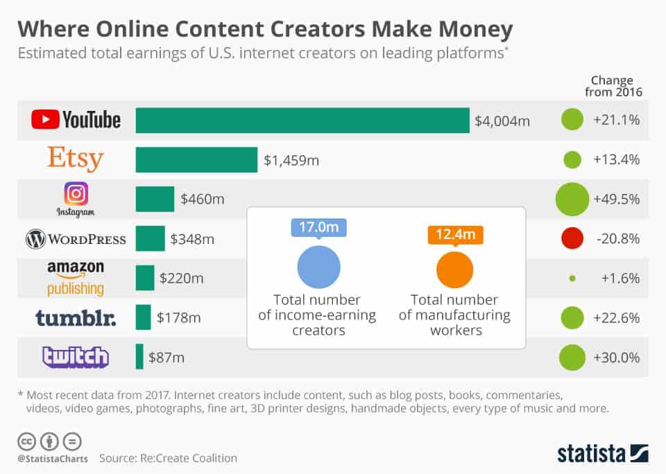 Statista Online Content Creation