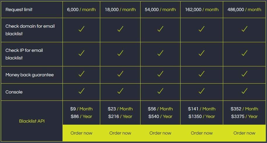 The Blacklist API pricing table