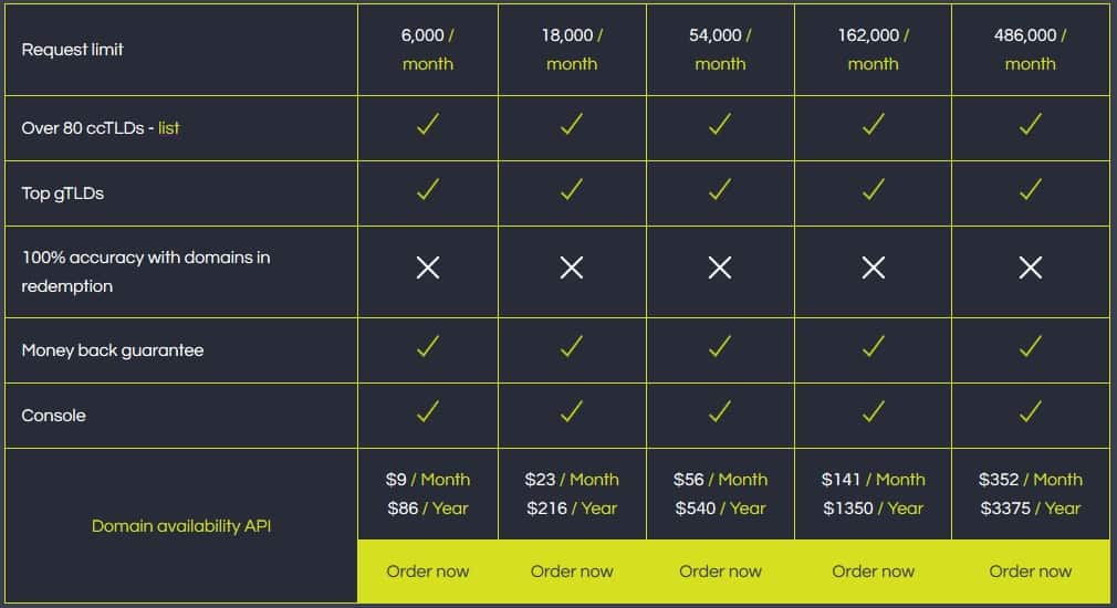 The Domain availability API pricing table