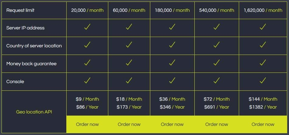 The Geo location API pricing table
