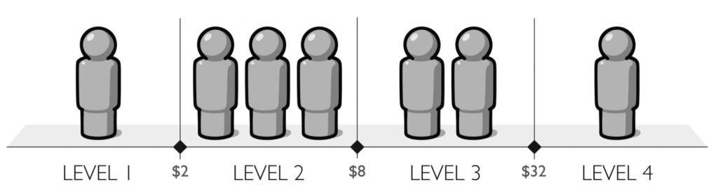 Income Level