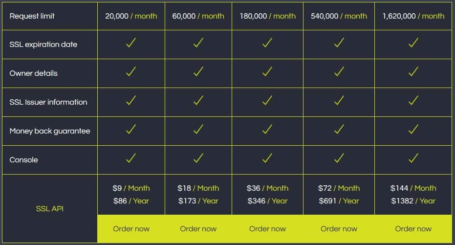 The SSL API pricing table