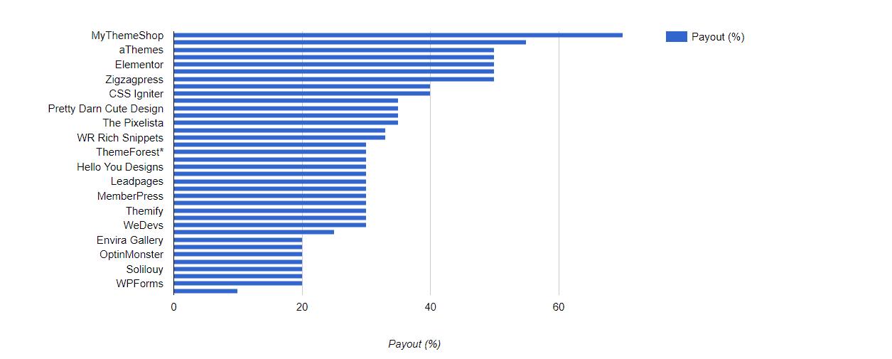 WordPress commission rates