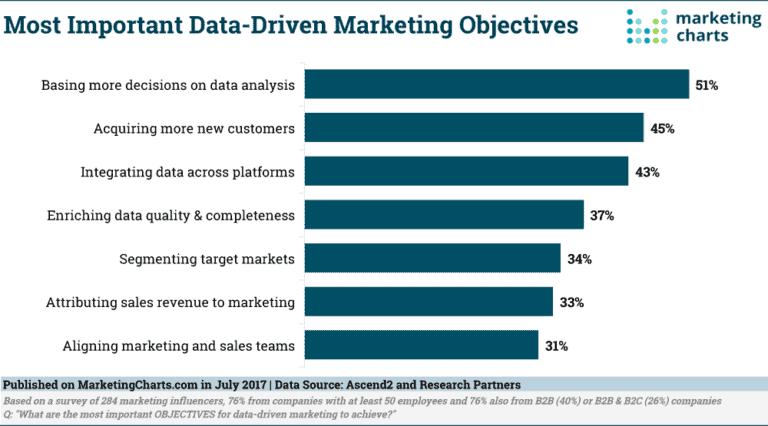 Data-driven marketing objectives