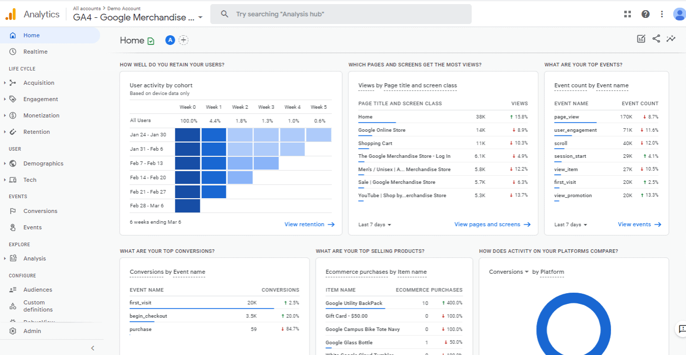 Enhanced Ecommerce Google Analytics Plugin for WooCommerce Google Analytics dashboard