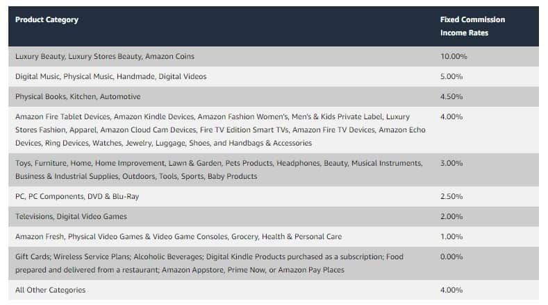 Amazon Associates product category and fixed commission